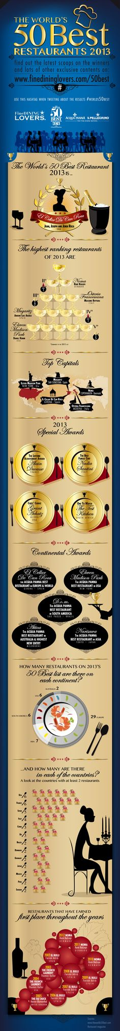 The Worlds #50BestRestaurants Awards 2013 - #Infographic - http://finedininglovers.com/blog/50-best-restaurants-news/the-worlds-50-best-restaurants-2013-infographic/