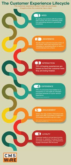 The customer experience lifecycle #infographic #marketing #sales
