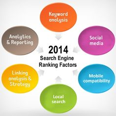 2014 Search Engine Ranking Factors « SEO Does Matter!