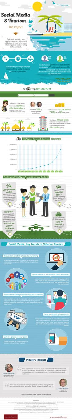 Social Media and Tourism #Infographic #SocialMedia #Travel