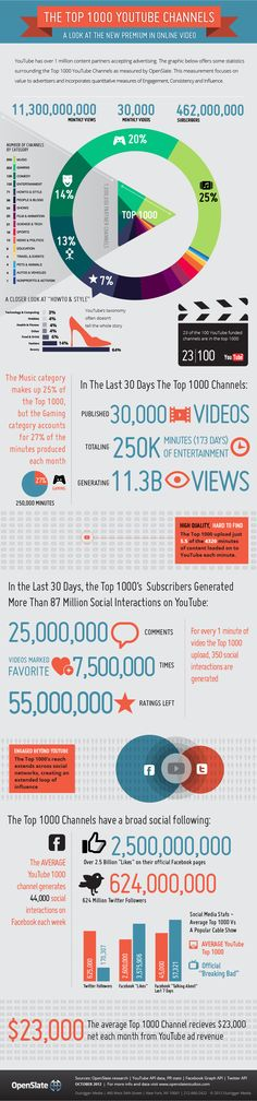 The top 1000 Youtube Channels infographic - #infographic