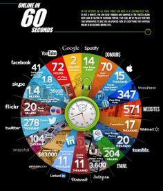 The handy researchers over at Qmee have put together the following graphic to give you an idea of what the Internet does in 60 seconds: