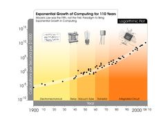 exponential growth of computing for 110 years - Google Search