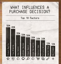 http://blog.clarity.fm/wp-content/uploads/2013/08/top-10-factors-what-influences-a-purchase-decision.jpg
