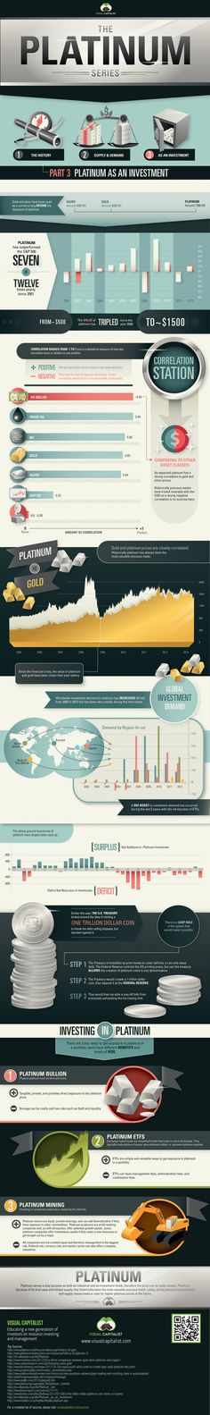 The #Platinum Series: Platinum as an Investment #Infographic