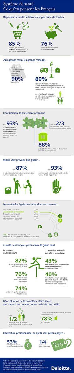 Le système de santé : ce qu'en pensent les français. Résultats d'une enquête (Institut Deloitte, février 2014)
