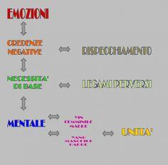I nove pilastri della mente: MATRICIS  LUMEN 1  →  DEVALORIZZAZIONE   MATRICIS  LUMEN 2  →  PAURA  MATRICIS  LUMEN 3  →  RABBIA  MATRICIS  LUMEN 4  →  OSSESSIONE  MATRICIS  LUMEN 5  →  ACCETTAZIONE  MATRICIS  LUMEN 6  →  FORZA INTERIONE  MATRICIS  LUMEN 7  →  PENSIERI ELEVATI  MATRICIS  LUMEN 8  →  ALLINEAMENTO         MATRICIS  LUMEN 0  →  INDIPENDENZA I Matricis Lumen sono prodotti naturali La loro azione terapeutica si esplica a livello emozionale e psichico profondo