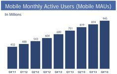 Facebook Officially A Mobile Ad Firm With 53% Of Ad Revenue Now Coming From Its 945M Mobile Users | TechCrunch