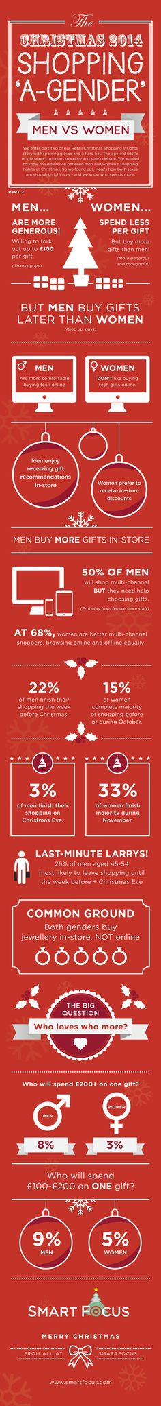 Men vs Women - Who spends more at Christmas?