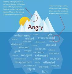 ANGER IS HEALTHY #Anger is healthy it says to us to stop check in with ourselves & see what's going on underneath. Anger isn't bad often when we don't understand our anger or connect to it we react to it in a destructive way either imploding or exploding. Anger is a sign post it's time to look at how we feel and what we need in that moment ... To develop awareness rather than work our anger out on others or ourselves. Imploding looks like passive aggression inner critic self blame etc ...