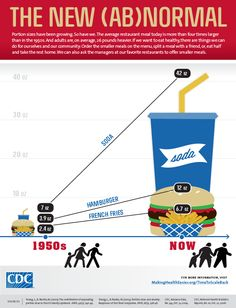 Portion sizes have been growing. The American Medical Association is now recognizing obesity as a disease. Please consider both nutrition and portion sizes when planning your healthy, balanced diet! Menu Hamburger, Perfect Hamburger, Hamburgers, Portion Distortion, Food Portion Sizes, Health And Wellness, Health Fitness, Health Tips, Kids Fitness