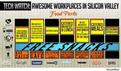7 Companies With The Best Food Perks [Infographic]