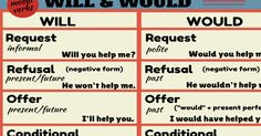 WILL vs. WOULD Welcome! Say hello to the world. Tell us about yourself!  RECENT GUEST POSTS TOO – ENOUGH TOO - ENOUGH ...Read More Phrases for English Conversations Phrases for English Conversations ...Read More 22 Common Informal Contractions 22 Common Informal Contractions ...Read More How to Compose an Awesome Argument How to Compose an …