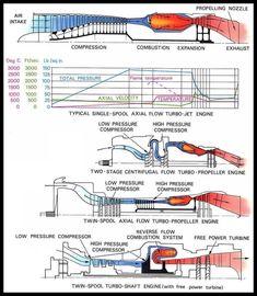Jet Engines 101.