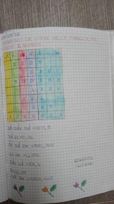 Classe Terza-Matematica-Maggio-I numeri decimali - Maestra Anita Notebook, Bullet Journal, Math, Alphabet, Math Notebooks, Teachers, Tecnologia, Math Resources, The Notebook