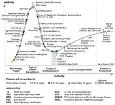 Gartner Hype Cycles provide a graphic representation of the maturity and adoption of technologies and applications, and how they are potentially relevant to solving real business problems and exploiting new opportunities. Cell Model, Speech Recognition, New Opportunities, Augmented Reality, Coding, Technology, Digital, Business, Blog