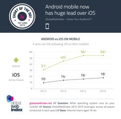 Android Mobile Now has Huge Lead Over iOS #infographic