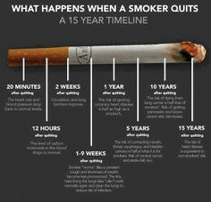 What Happens when a Smoker Quits --