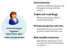 Another view of Skills needed:   Project Consulting  Instructional Design  Visual Design  Experience Design (UI + Graphic Design)  Expertise with your Authoring Tool  Understand common eLearning Tech (be familiar with it)