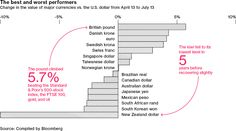 The Rise of The Mighty Pound - Bloomberg Business