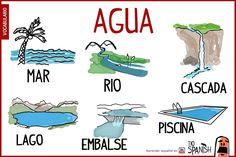 El agua, vocabulario español