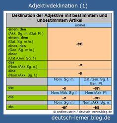 Deutsch lernen - Adjektivdeklination 1/3: Adjektivdeklination mit bestimmtem und unbestimmtem Artikel.