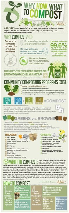How, why, and what to compost infographic. http://foodrevolution.org/blog/how-to-compost-infographic #organic #gardening #organicgardening