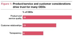 Lack of trust in business still a major concern for CEOs - and more so than last year. Read more in PwC's 17th Annual Global CEO Survey: http://pwc.to/1rgjZcC
