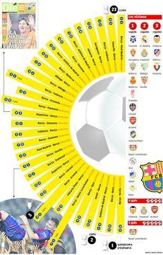INFOGRAPHIC: Messi's hat-trick statistics #fcblive [lesportiu]