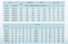 EU RU SBR 16 linearführungsschiene 6 set SBR16 300/700/1100mm + kugelumlaufspindel set SFU1605 300/700/1100mm + BK/BF12 CNC teile-in Linearführungen aus Heimwerkerbedarf bei AliExpress App Store, Cnc, Kugel, Periodic Table, Periodic Table Chart, Periotic Table