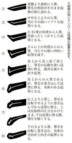 書法解剖 ─ 楷書編 Typo Design, Typography Design, Graphic Design, Calligraphy Tutorial, Japanese Kanji, Hiragana, Japanese Calligraphy, Chinese Characters, Caligraphy