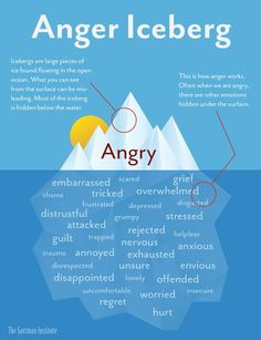 "Sometimes we display our anger to friends, family and others. Usually our anger is a surface emotion on top of something else. Original description: ""The Gottman Institute the anger iceberg talking of anger as a secondary emotion"" Anger Iceberg, Gottman Institute, Mental Training, Cpi Training, Training Online, Therapy Tools, Trauma Therapy, Emotional Intelligence, Emotional Disturbance"