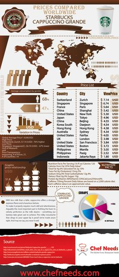 Prices Compared Worldwide Starbucks Cappuccino Grande (Other Infographics) Coffee Market, Coffee Shop, Coffee Lovers, Coffee Guide, Coffee Infographic, Coffee World, Interesting Information, Data Visualization