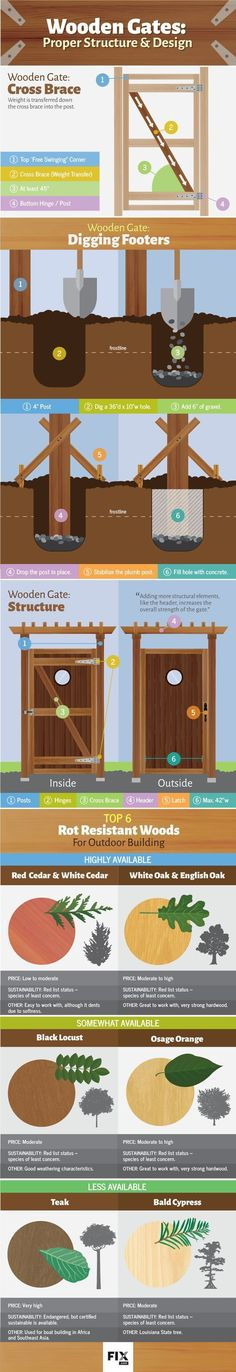 Wooden Gate Structure and Design Infographic | DIY Preparedness #shedinfographic