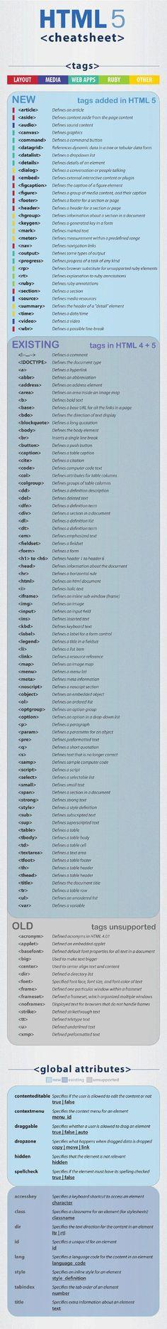 """Completa hoja de referencia de etiquetas #HTML5. Desde """"Layout"""" hasta """"Ruby"""". Un excelente recurso para programadores y diseñadores Web"""