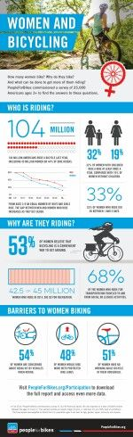 Infographic: women and bicycling Montague Bike, Urban Bike, Cycle Chic, Fat Bike, Bike Rider, Vintage Bicycles, Timeline Photos, Park City, Triathlon