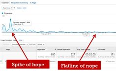 Adding SEO to blog posts--why do it