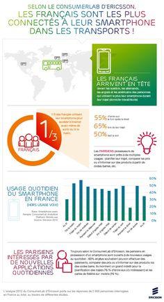 #infographie - Les français sont les plus connectés à leur smartphone dans les transports