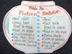 Creative Elementary level anchor charts for Fiction and Nonfition! First Grade Reading Comprehension, Reading Strategies, Reading Skills, Teaching Reading, Teaching Ideas, Comprehension Strategies, Learning, Teaching Resources, Anchor Charts First Grade