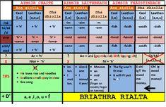 briathra Gaeilge - Cuardach Google 6 Class, Irish Language, 40th Birthday Gifts, Primary School, Scotland, Teaching, Education, Words, School Ideas