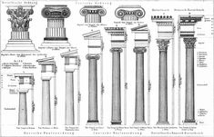 Greek Columns Classical Architecture, Historical Architecture, Column Capital, Roman Columns, Interior Design Courses, Parthenon, Joinery, Freemasonry, House Styles