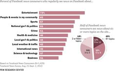 Percent of Facebook news consumers who regularly see news on Facebook.
