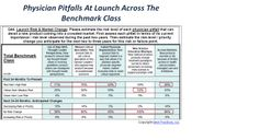 Thought leaders and specialists are the highest risk physician stumbling blocks that can trip up a new product upon market entry. Poor physician segmentation and weak access also emerge as critical physician pitfalls. During the next 36 months, most of these risk factors are expected to stay the same in terms of risk and priority at launch.