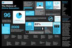 História da Educação online
