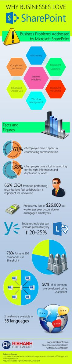 Microsoft SharePoint Infographic: WHY BUSINESSES LOVE SHAREPOINT