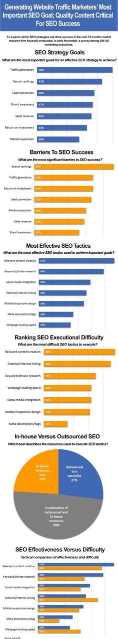Search engine optimization (SEO) plays an important role in digital marketing success and marketers are now more than ever willing to make it part of their marketing budget. To explore which strategies will drive SEO success in the next 12 months market research firm Ascend2 conducted, in early November, a survey among 256 US marketing executives. Read more on which strategies will drive SEO success in the next 12 months here: http://joopcrijk.com/seo-goals-and-strategies/ #seo #seostrategy