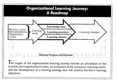 Organizational Learning Journey: A Roadmap