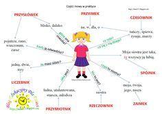 Learn Polish, Aa School, Polish Language, Funny Texts, Storytelling, Parenting, Classroom, Science, Teaching