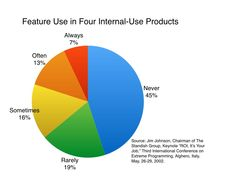 Pie Chart of Feature Use in Four Internal-Use Products
