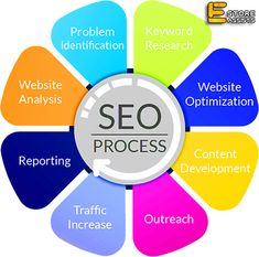 Free Consultation On All Services Very Limited Time Offer  www.eStoreAssist.com Amazon SEO Services  eBay SEO Services  eCommerce SEO Services  Listing Optimization Improve Product Ranking Amazon/eBay/eCommerce Setup Seller Website/Store/Shop Designing  #AmazonShop #eBayShop #AmazonSetup #eBaySetup #eCommerceShop #eCommerceSetup #eCommerceWebsite #AmazonSeller #Seo #SearchEngineOptimization #SEOMarketing #AmazonSEO #eBaySEO #eCommerceSEO